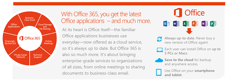 Office 365 Matrix
